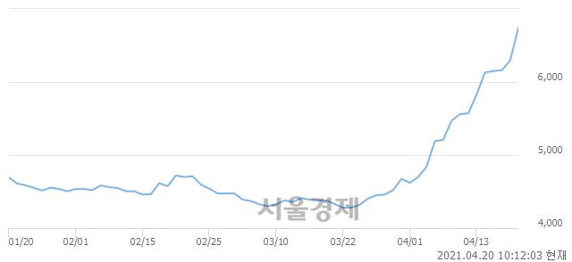 <유>SUN&L, 매도잔량 786% 급증