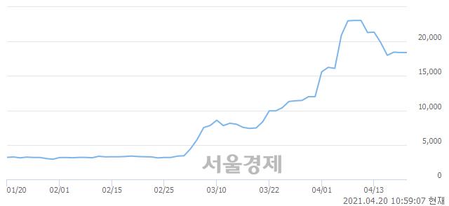 <코>NE능률, 매도잔량 338% 급증