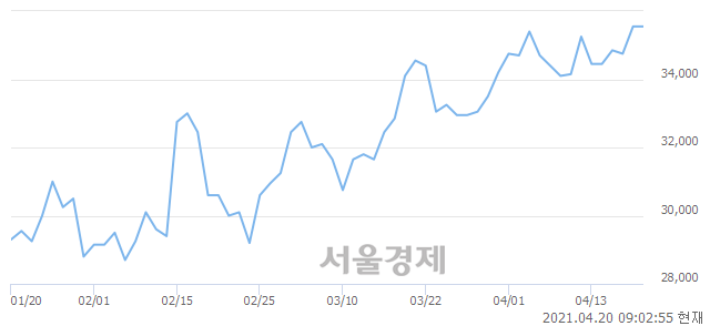 <코>테스, 장중 신고가 돌파.. 35,850→36,800(▲950)