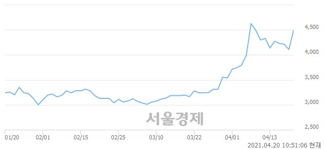 <유>유안타증권, 매도잔량 379% 급증