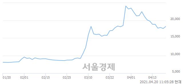 <코>푸른저축은행, 전일 대비 7.06% 상승.. 일일회전율은 1.81% 기록