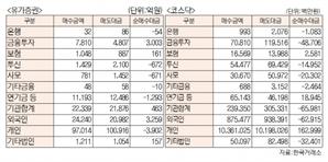 [표]유가증권 코스닥 투자주체별 매매동향(4월 20일-최종치)