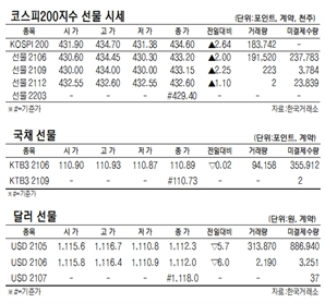 [표]코스피200지수·국채·달러 선물 시세(4월 20일)