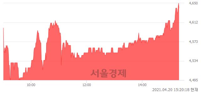 <유>에쓰씨엔지니어링, 3.34% 오르며 체결강도 강세로 반전(101%)