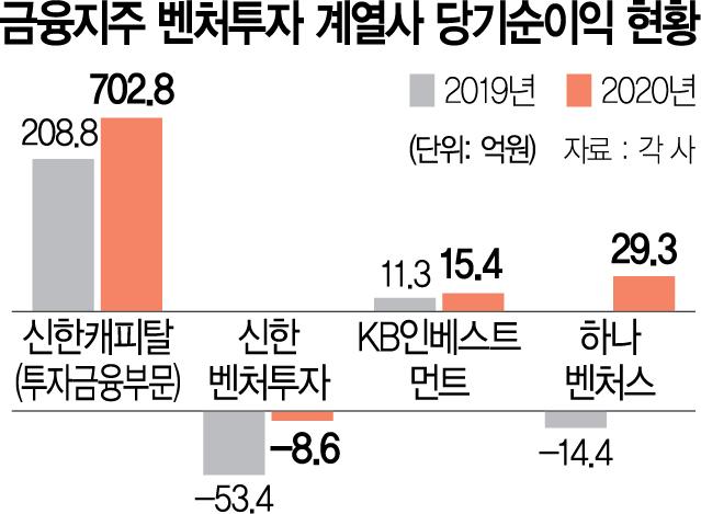 쑥쑥 크는 금융지주 계열 벤처캐피털