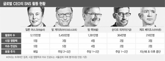 [글로벌 What] '5,000만 팔로어' 빅테크 거물 SNS 영향력 막강…때론 '오너 리스크' 불명예