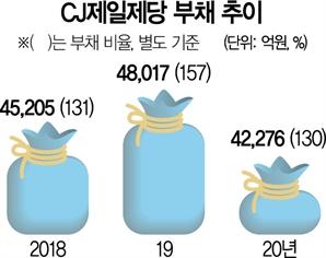 [단독] CJ제일제당, 영등포 공장 부지 다시 샀다