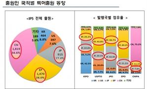 """전기차 '핫스탬핑' 기술 특허전쟁…""""중국 34% 대 한국 8%"""""""