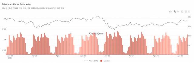 [노윤주의 비트레이더]  암호화폐 전문가 '급등에 의한 조정일 뿐…가격 다시 상승' 전망
