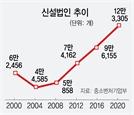 작년 창업 기업 12만개…유니콘도 4년새 6배 '껑충'