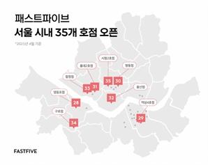 """패스트파이브, 연달아 8개 지점 추가...""""3분기 35호점 오픈"""""""