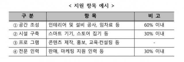 중기부, 소상공인 온오프라인 연계 매장 본격 추진…운영사 2곳 공모