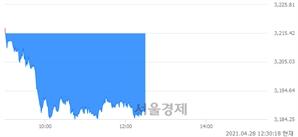 오후 12:30 현재 코스피는 45:55으로 매수우위, 매수강세 업종은 의료정밀업(1.45%↓)