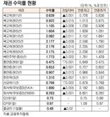 [표]채권 수익률 현황(4월 28일)