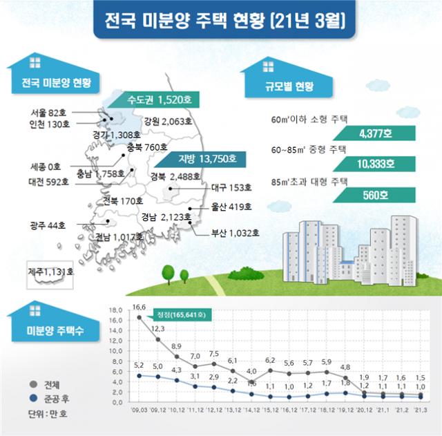 3월 미분양 전국 1만5,270가구…전월대비 3.3% ↓