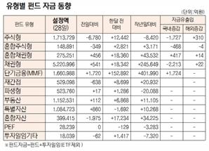 [표]유형별 펀드 자금 동향(4월 28일)