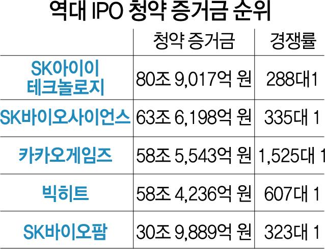 [시그널]  SKIET '청약금 81조' 신기록 썼지만…210만 개미군단은 빈손