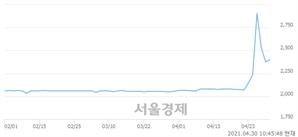 <코>케이프이에스제4호, 전일 대비 8.84% 상승.. 일일회전율은 16.89% 기록