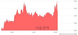 <코>빅텍, 매수잔량 353% 급증