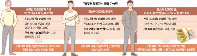 [S머니]집 한채 있는 은퇴자, 중저소득자 대출한도 확 줄어든다