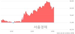 <유>종근당바이오, 매도잔량 353% 급증