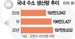 [단독] 원전빠진 '수소경제'…생산량 3년째 멈췄다