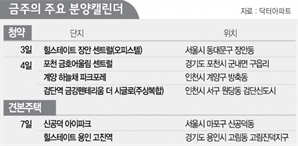 [분양캘린더] 전국서 2,956 가구 분양…서울은 오피스텔 369가구
