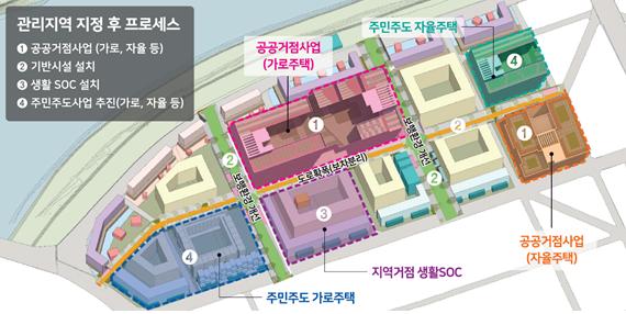 LH, 소규모 정비 선도사업 본격 착수…1.7만가구 공급