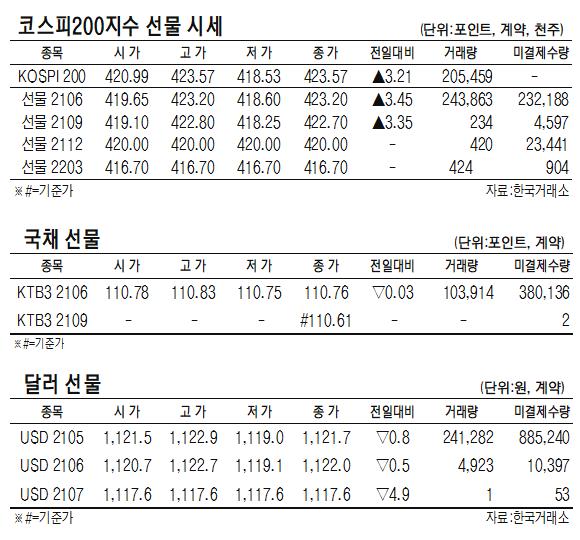 [표]코스피200지수·국채·달러 선물 시세(5월 4일)