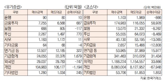 [표]유가증권 코스닥 투자주체별 매매동향(5월 4일-최종치)