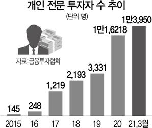 '금소법 사각지대' 전문투자자, 등록 부추기는 증권사들