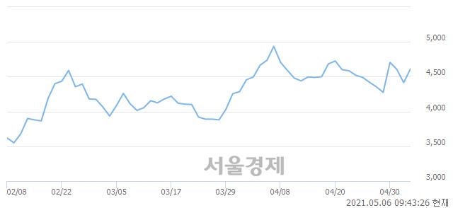 <코>엘디티, 매수잔량 358% 급증