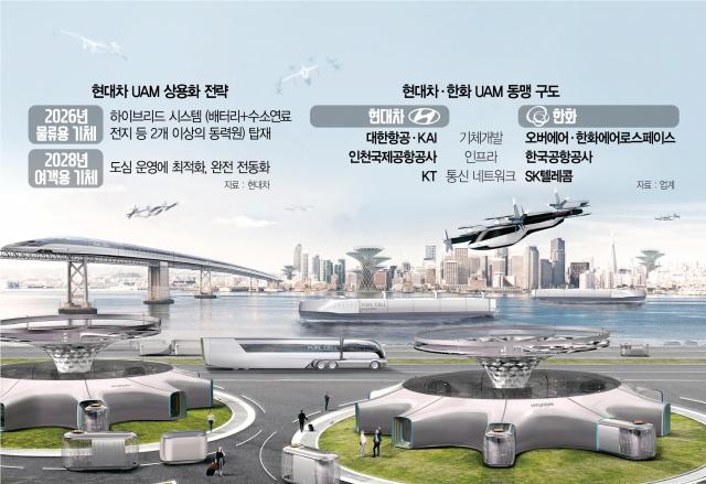 '글로벌 1,700조 시장 잡자'…'UAM 드림팀' 속도내는 현대차