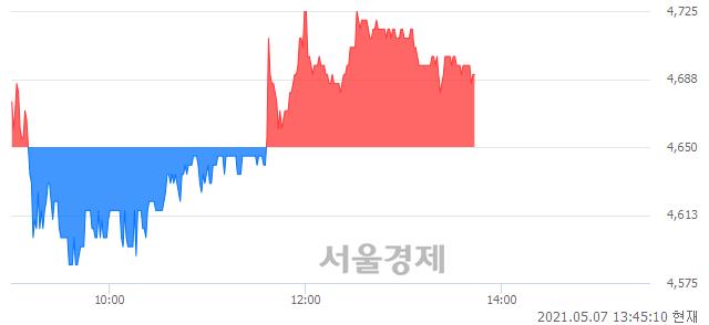 <유>흥국화재, 매도잔량 483% 급증