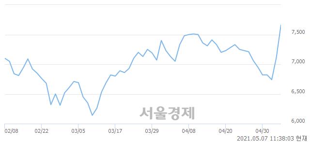 <코>이화공영, 매도잔량 670% 급증