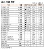 [표]채권 수익률 현황(5월 7일)