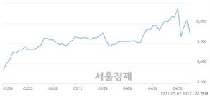 <코>나노스, 하한가 진입.. -29.67% ↓