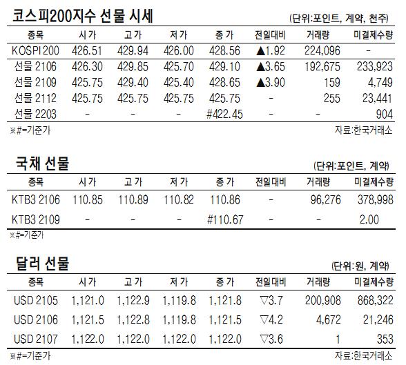 [표]코스피200지수·국채·달러 선물 시세(5월 7일)