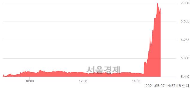 <유>삼성제약, 매도잔량 502% 급증