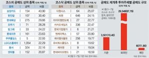 [공매도 재개 1주일] 연기금 19주 만에 '컴백'...외인 3조 거래에도 시장 '꿋꿋'