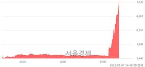 <유>삼성제약, 상한가 진입.. +29.96% ↑