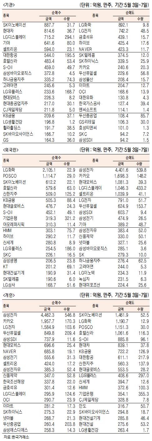 [표]주간 유가증권 기관·외국인·개인 순매수·도 상위종목(5월 3일~7일)