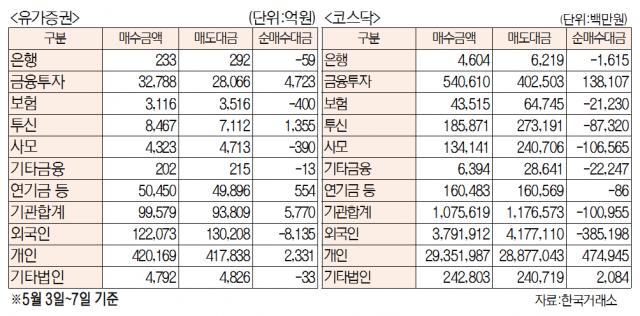 [표]주간 유가증권·코스닥 투자주체별 매매동향(5월 3일~7일)