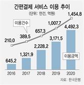 """""""빅테크 대항"""" 금융지주 페이, 앱카드 그치나"""