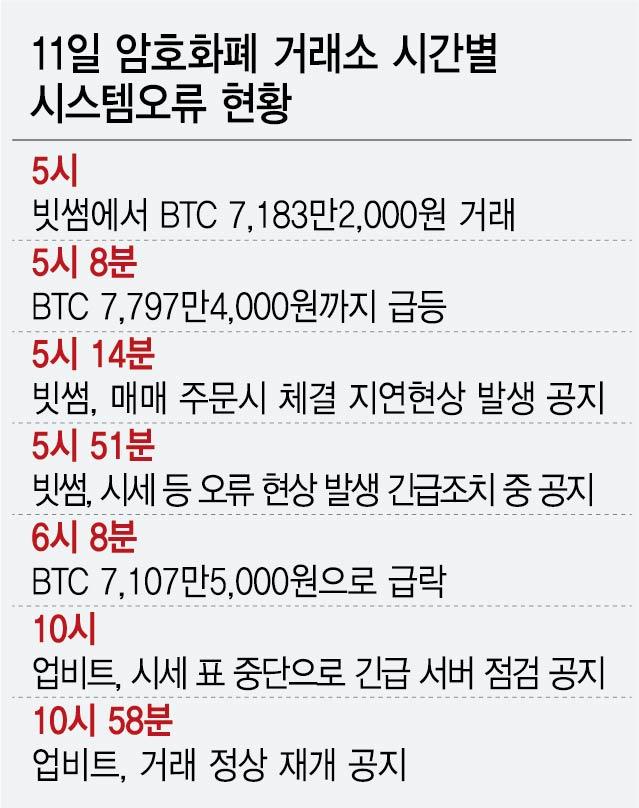 빗썸·업비트 또 매매 지연...'문닫을 만한 사안'