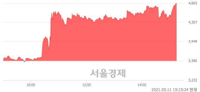 <코>피제이메탈, 상한가 진입.. +29.94% ↑