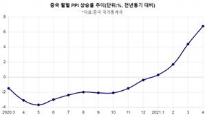 中 4월 PPI 6.8% 급등…중국發 인플레 경고음 커졌다