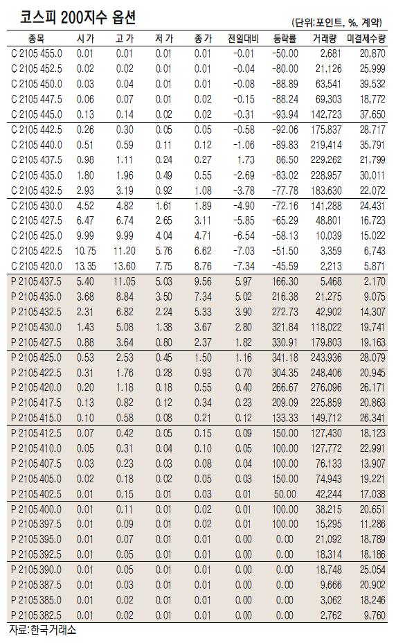 [표]코스피200지수 옵션 시세(5월 11일)