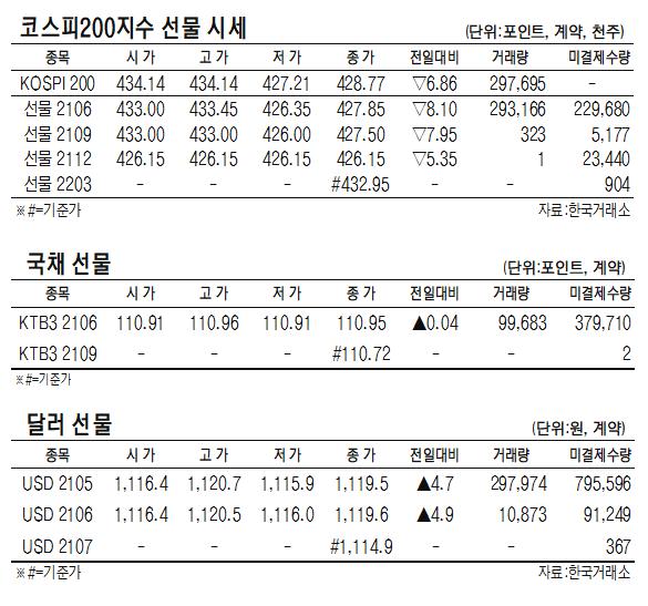[표]코스피200지수·국채·달러 선물 시세(5월 11일)