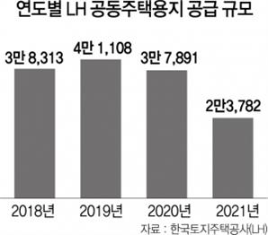 4만→3만→2만 가구…공동주택 용지서 공급  '뚝'